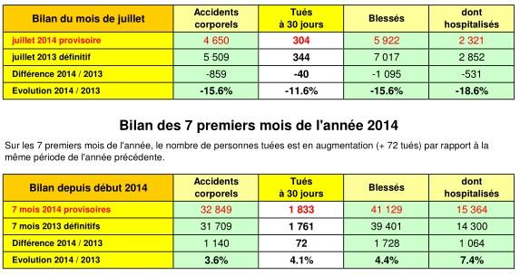 Juillet 2014 a ainsi totalisé 40 personnes tuées de moins que juillet 2013