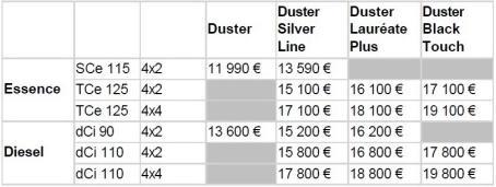 tarif dacia duster 2017